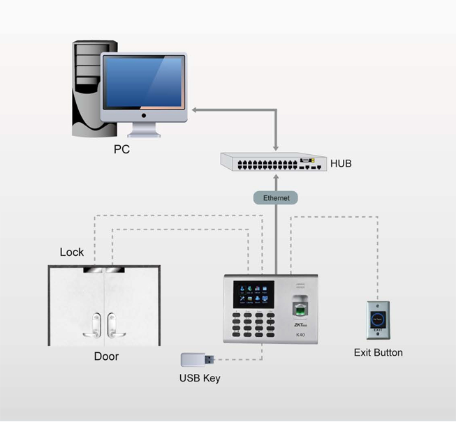ZKTeco K40 Fingerprint Time attendence and Access control | Help Tech Co.  Ltd